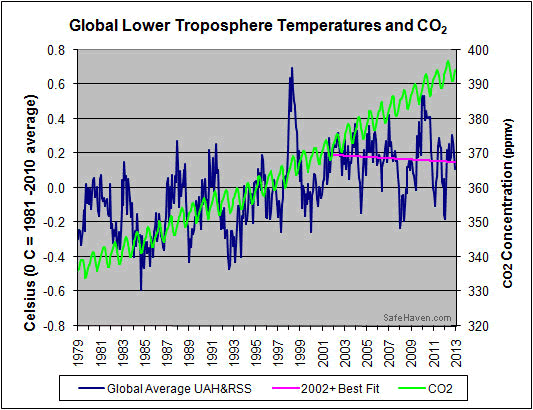 Global Lower Troposhpere Temperatures and CO2